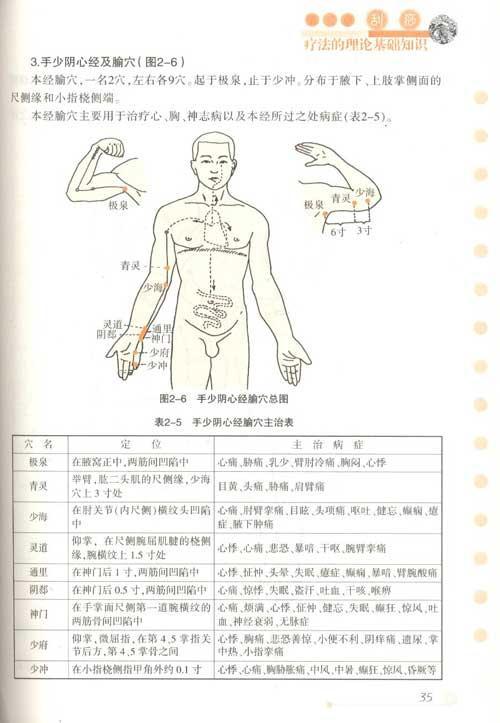 呼吸系统常见病症刮痧疗法图解